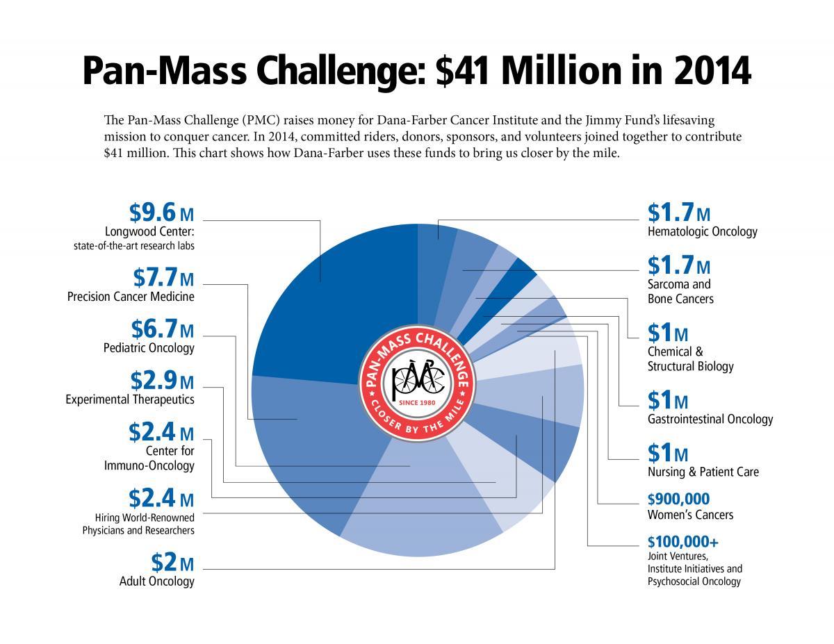 Pan-Mass Challenge: $41 Million in 2014